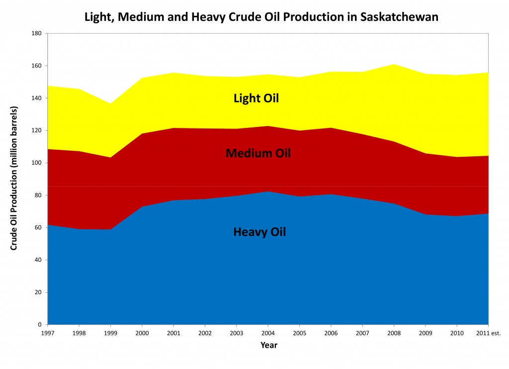Oil Production Light Medium and Heavy(March 1, 2012).xlsx