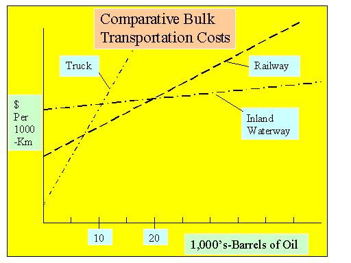 10-2 Transport Cost Comparisions